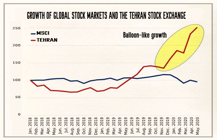 Diagram shows a balloon-like growth in Tehran Stock Market, which is possible to explode soon