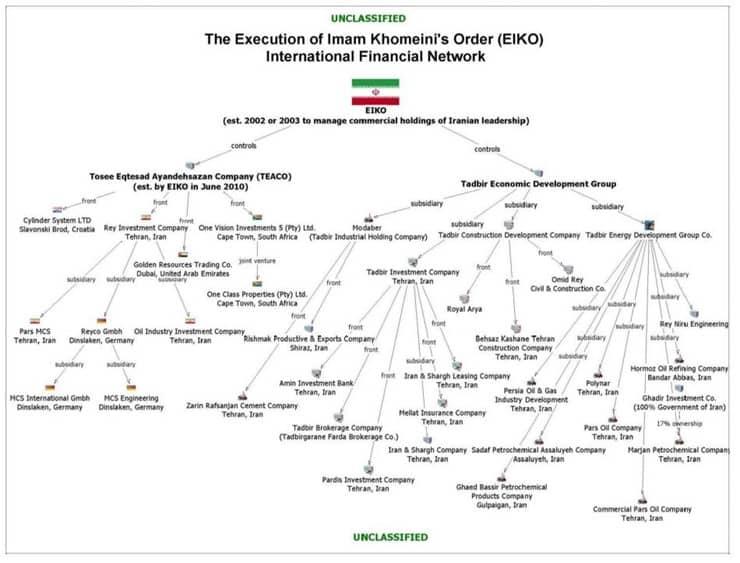 Jaringan Keuangan Internasional EIKO