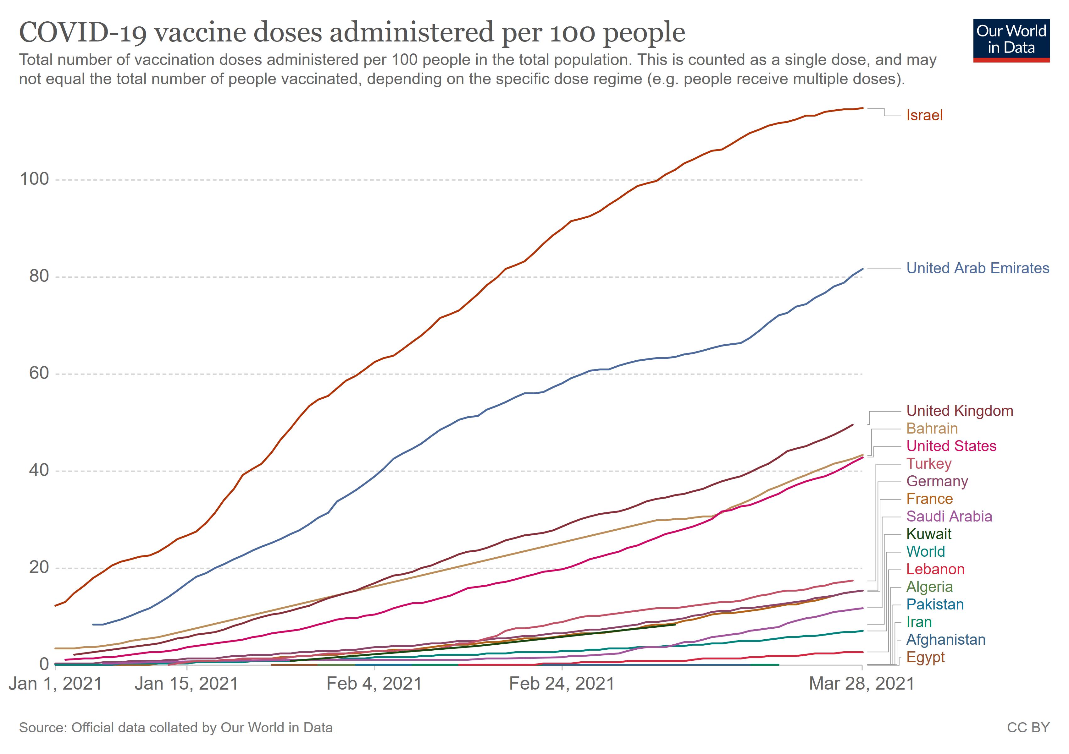 coronavirus vaccination data Iran 1